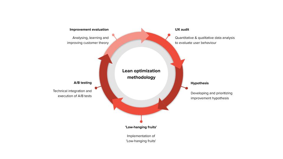 cro-program-lean-optimization-methodology