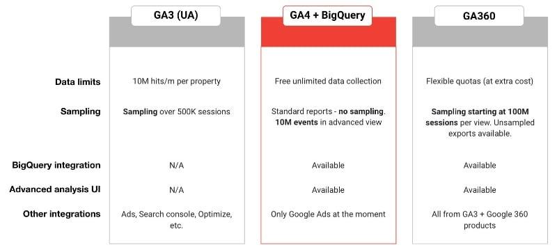 GA4 vs UA vs GA360