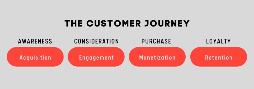 The Customer Journey in GA4