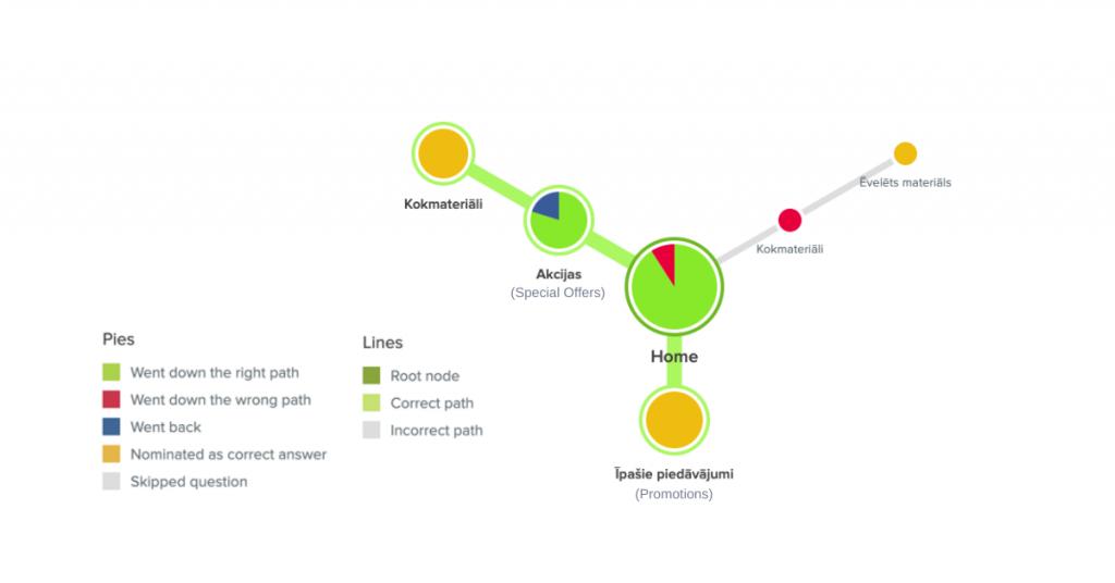 Tree Testing - Hypothesis 5