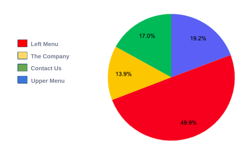 Homepage Menu Pageviews - Pie Chart