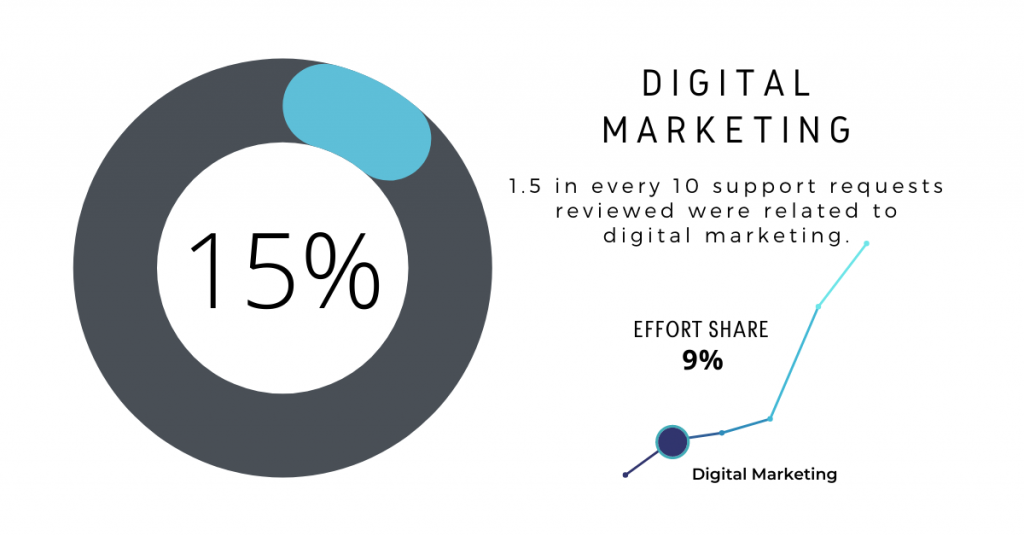 Ongoing Magento Support: Digital Marketing 15%