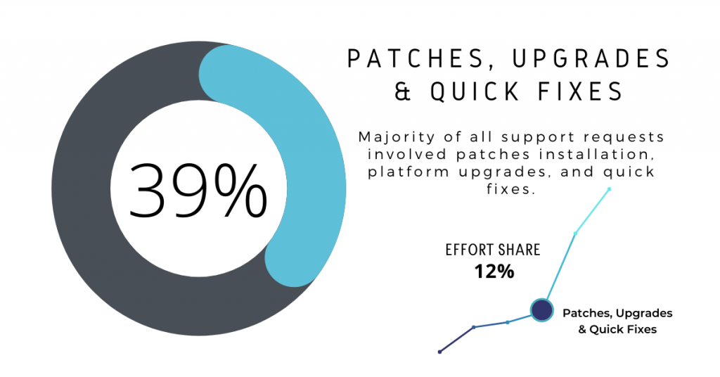 Ongoing Magento Support: Patches, Upgrades & Quick Fixes 39%