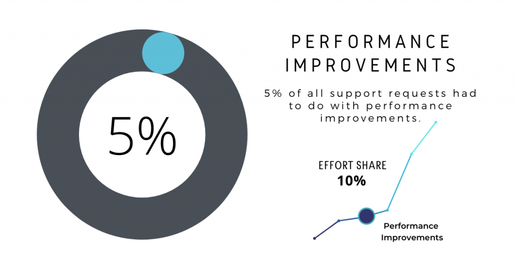 Ongoing Magento Support: Performance Improvements