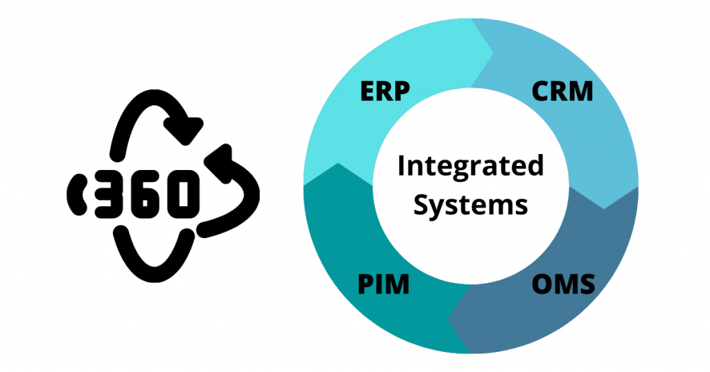 eCommerce Store Systems Integration