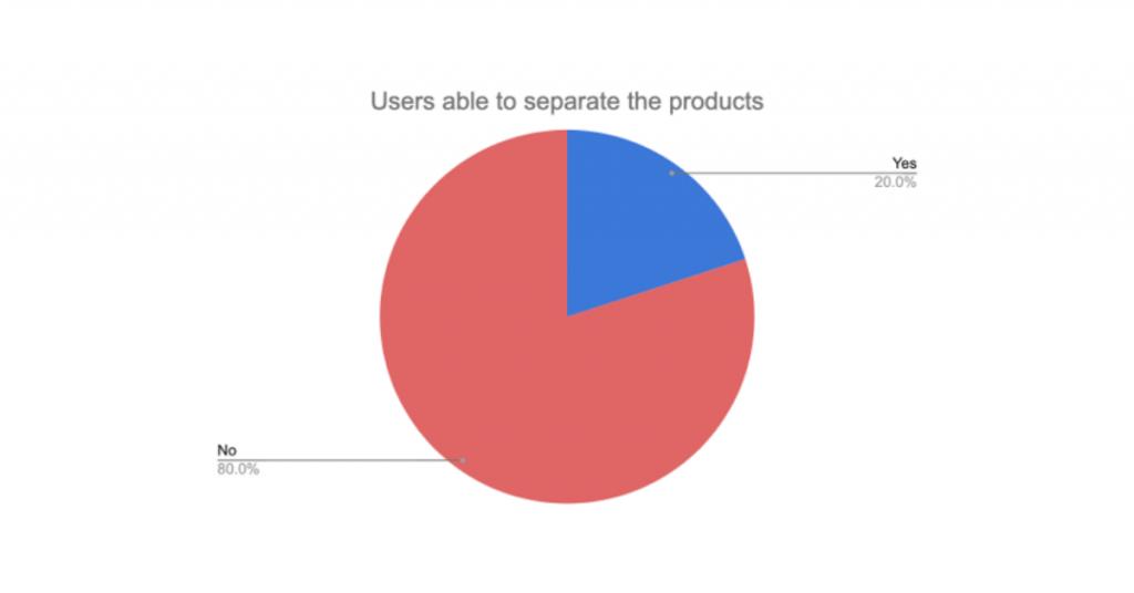 Landing Page User Testing: Survey Results 3