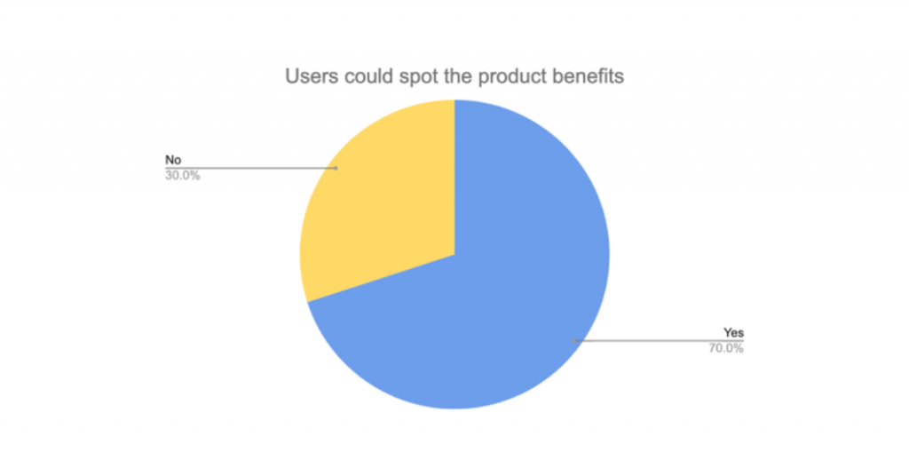 Product Page User Testing: Survey Result 4